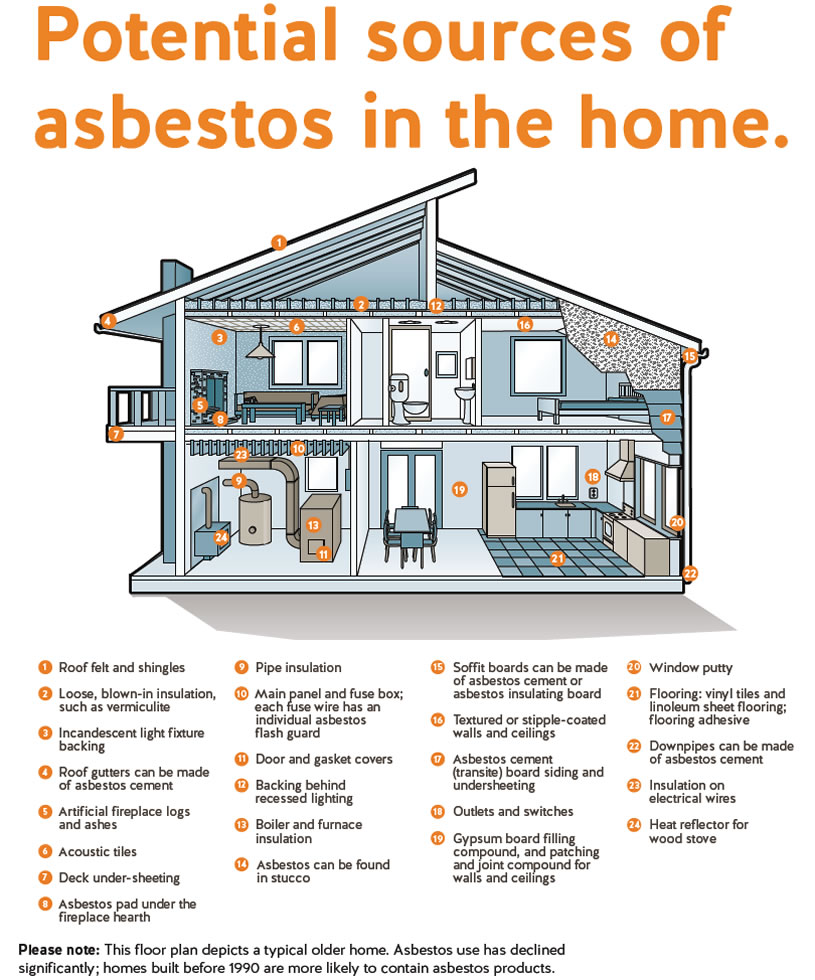 Potential Asbestos sources in a home